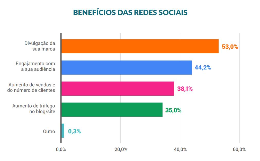 gestao-de-redes-sociais-em-Santo-Andre
